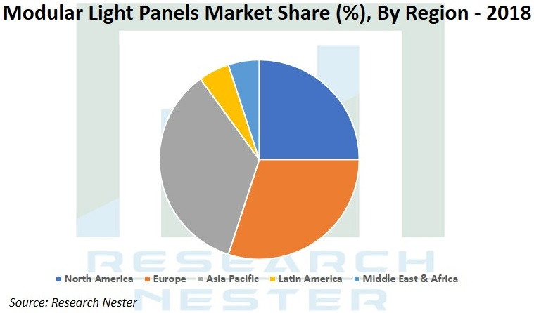 Modular Light Panels market Graph