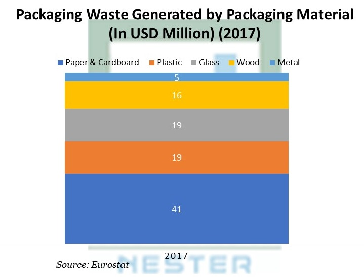 Packaging Waste Generated by Packaging Material