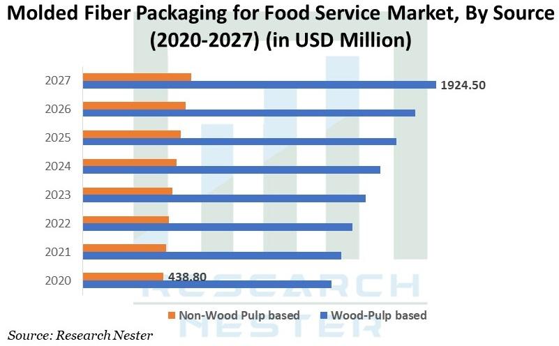 Molded Fiber Packaging for Food Service Market image