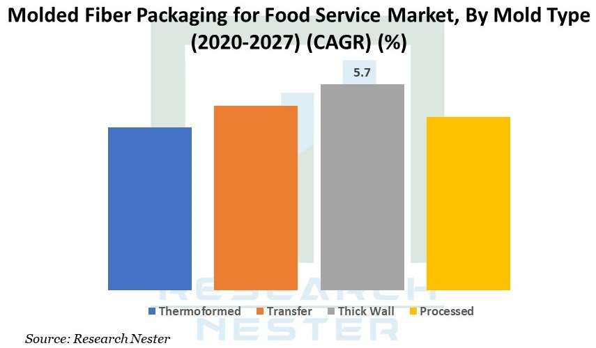 Molded Fiber Packaging for Food Service Market Graph