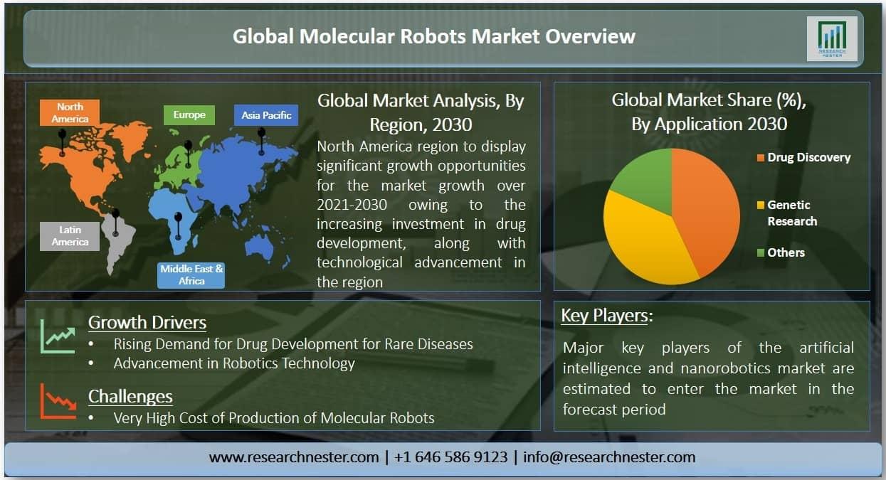 Molecular Robots Market Graph