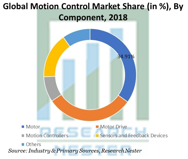 Motion Control Market Share