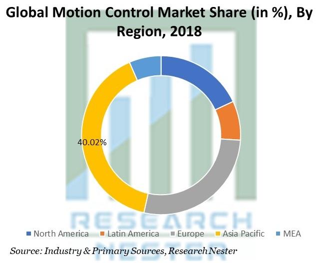 Motion Control Market