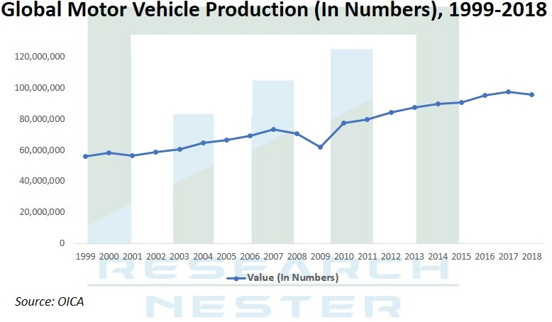 Motor Vehicle Production