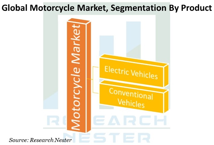 Motorcycle Market Graph