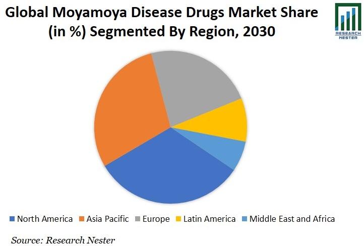 Moyamoya Disease Drugs Market Share Graph