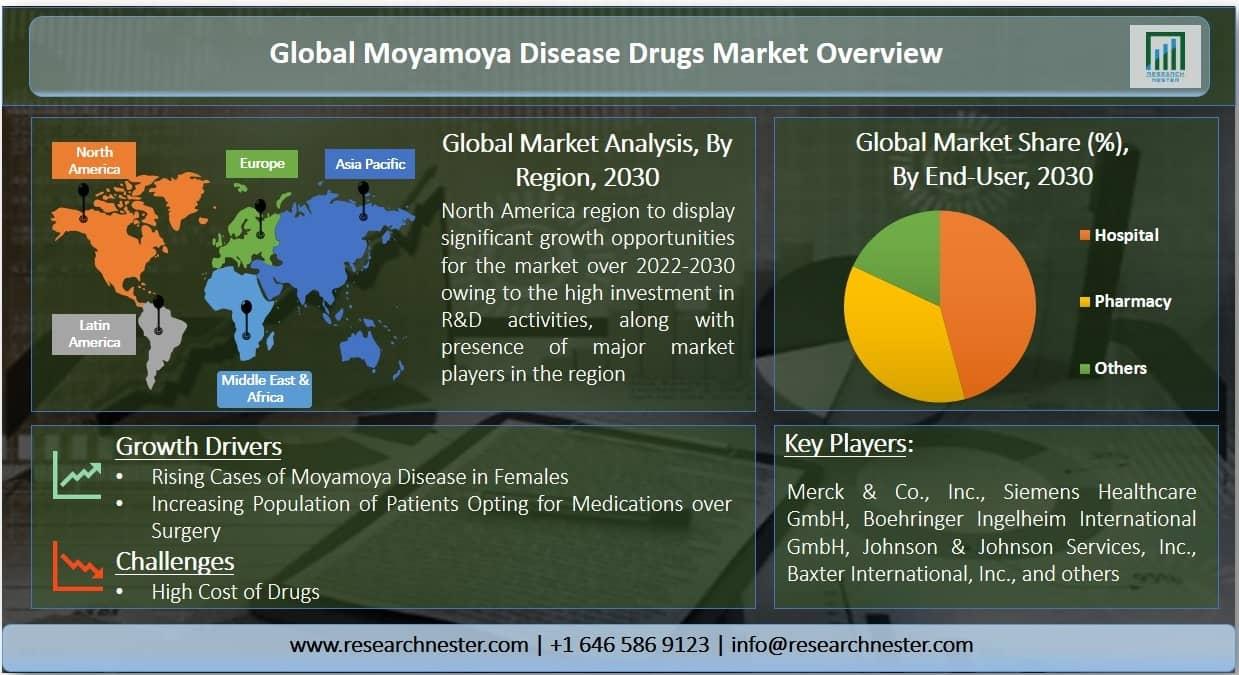 Moyamoya Disease Drugs Market Graph