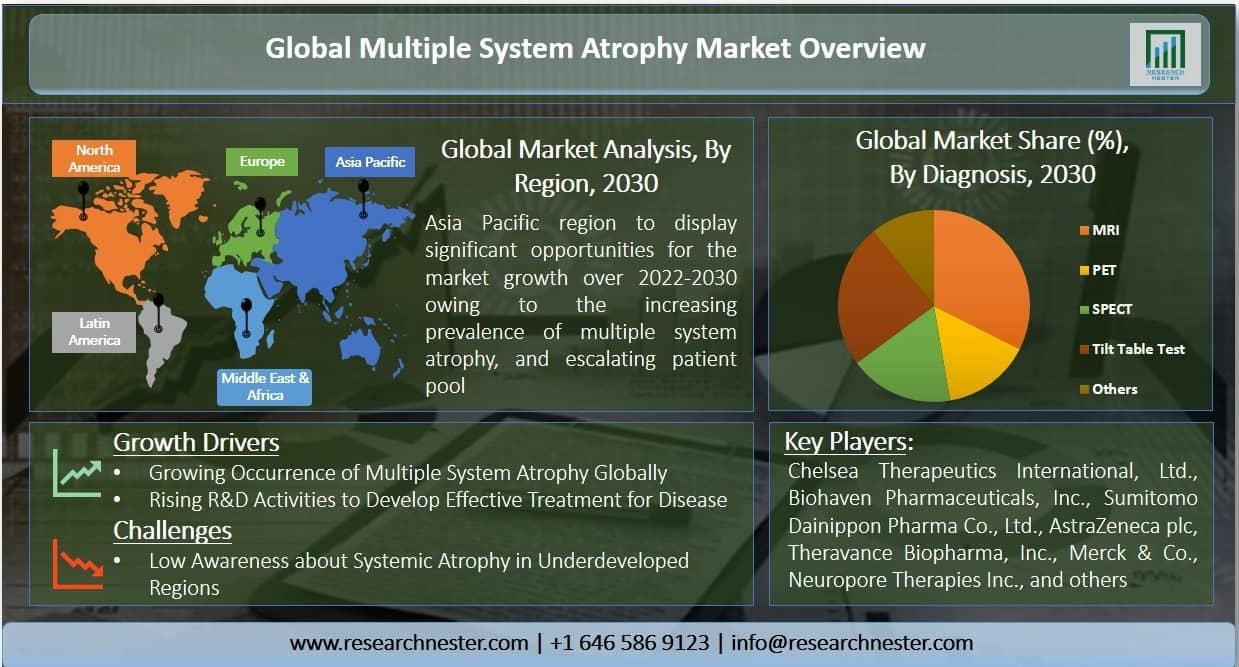 Multiple System Atrophy (MSA) Market Graph