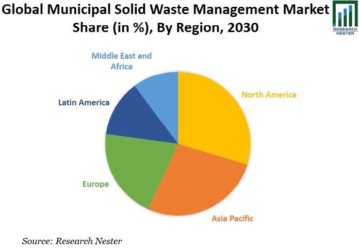 Municipal Solid Waste Management Market Image