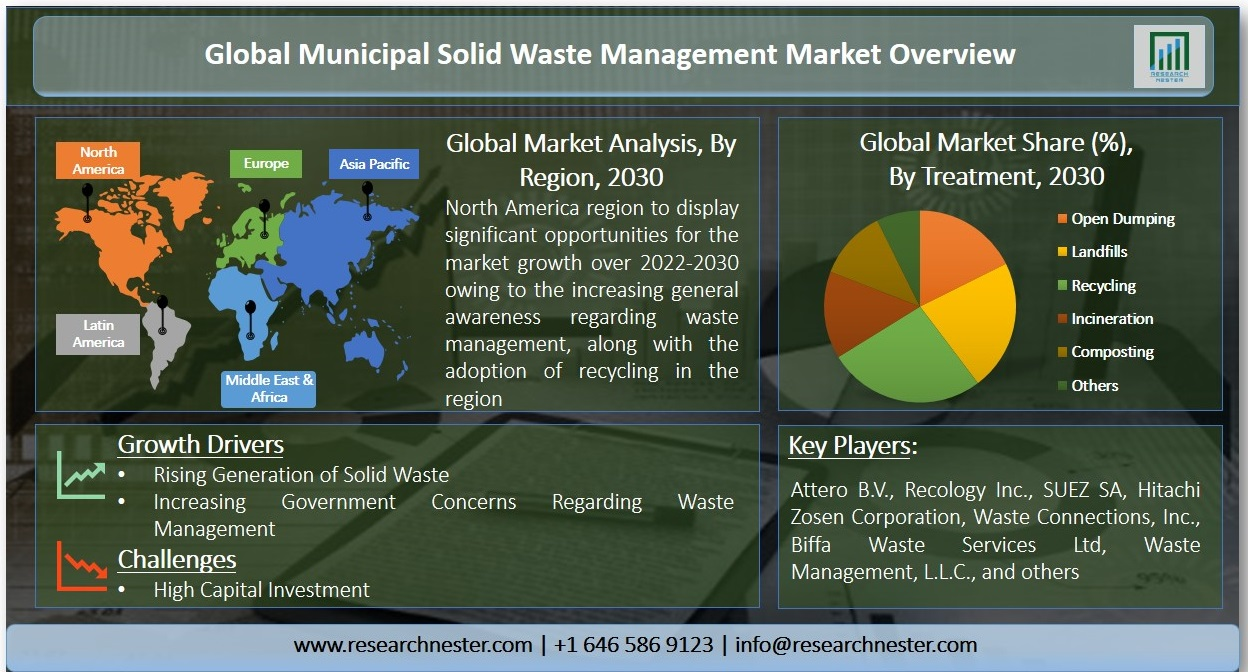 Municipal Solid Waste Management Market Graph