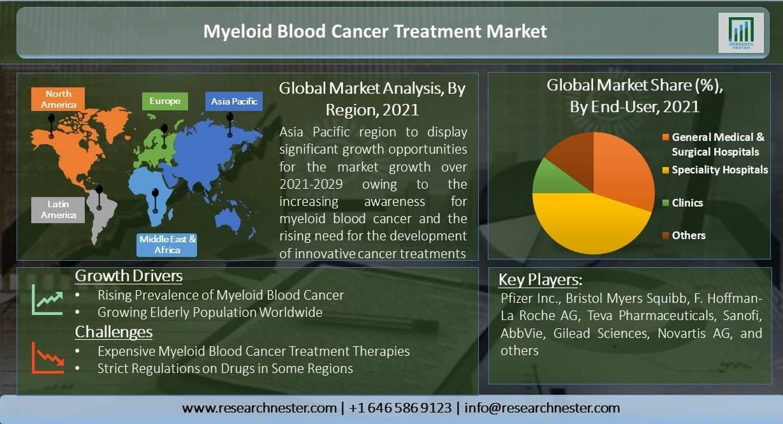 /Myeloid-Blood-Cancer-Treatment-Market