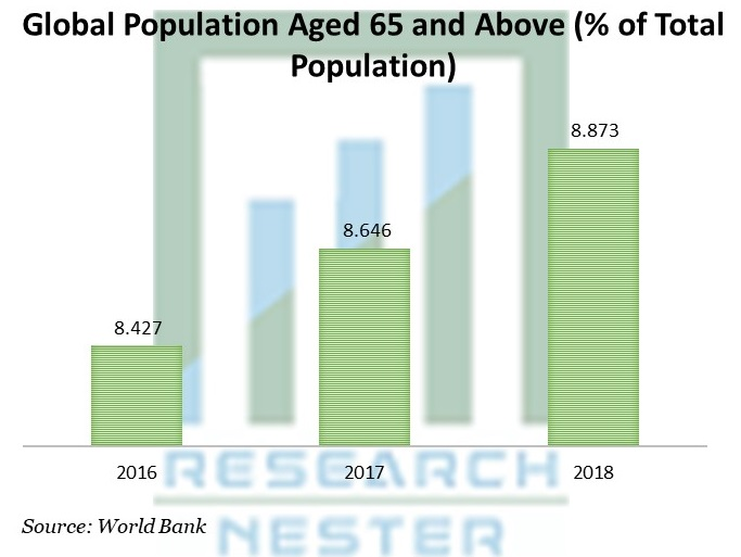 Population Aged 65 and Above