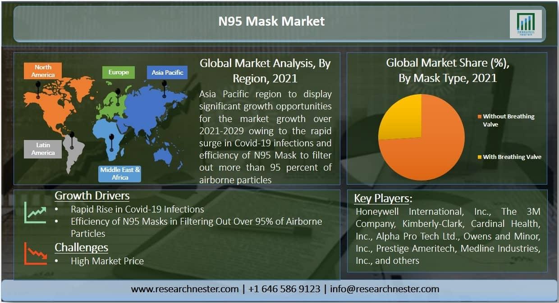 N95 Mask Market