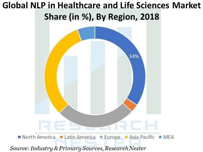 NLP-in-Healthcare