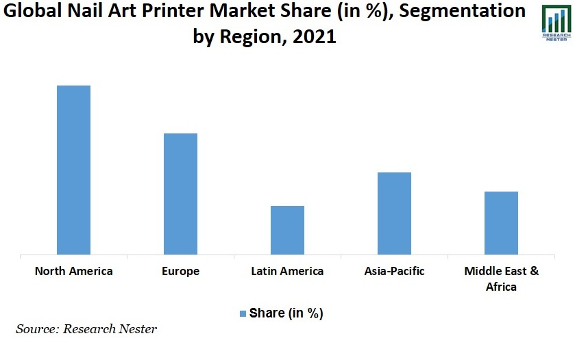 Nail Art Printer Market Share