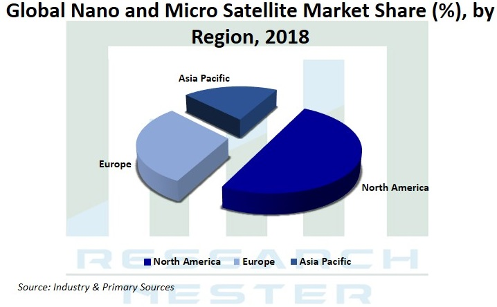 Namo and micro satellite market Graph