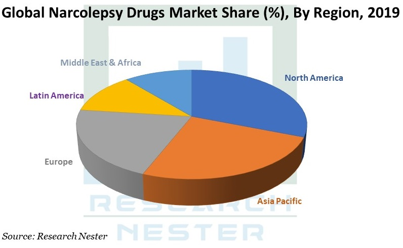Narcolepsy Drugs Market Share Graph