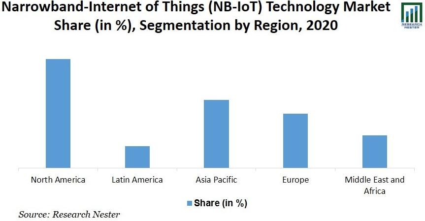 Narrowband-Internet of Things (NB-IoT) Technology Market Share