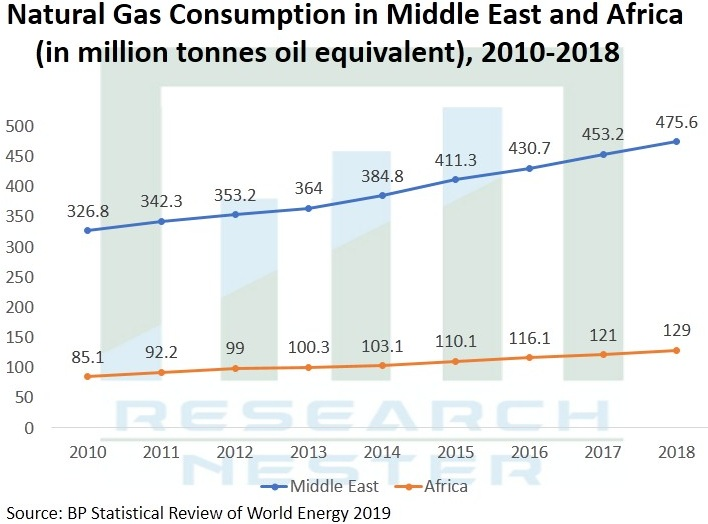 /Natural-Gas-Market