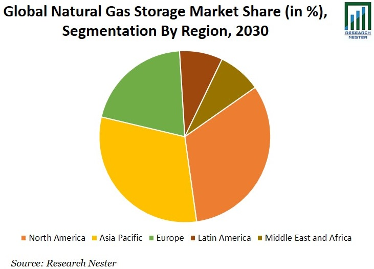 Natural Gas Storage Market Share Graph
