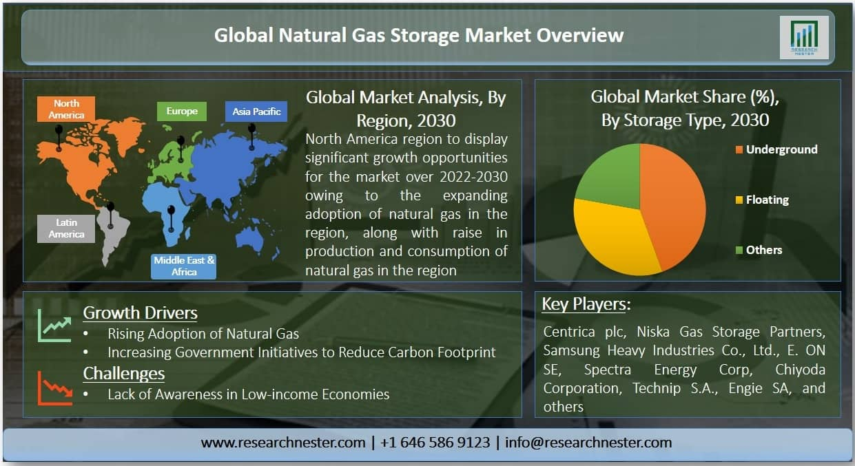 Natural Gas Storage Market Graph
