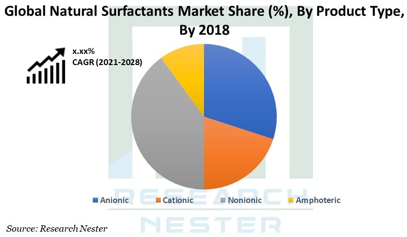 Natural Surfactants Market Graph