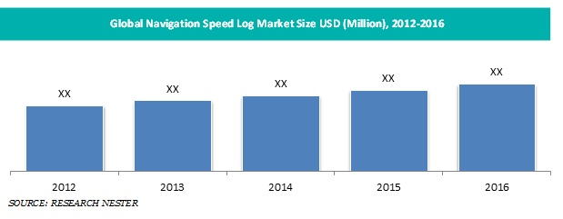 Navigation Speed Log Market