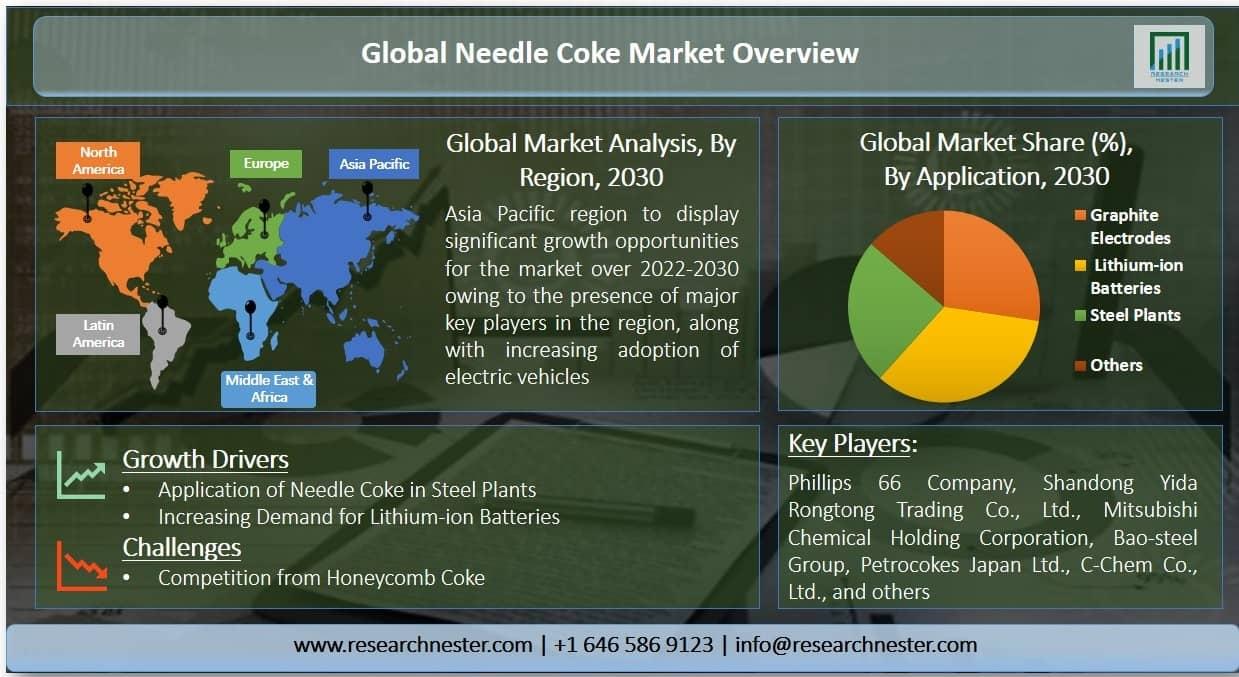 Needle Coke Market Graph