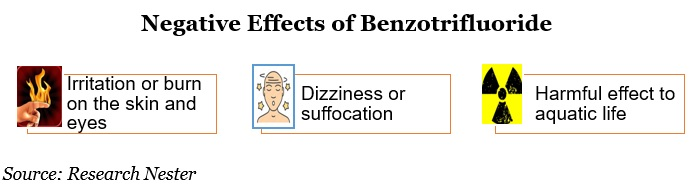 Negative Effects of Benzotrifluoride