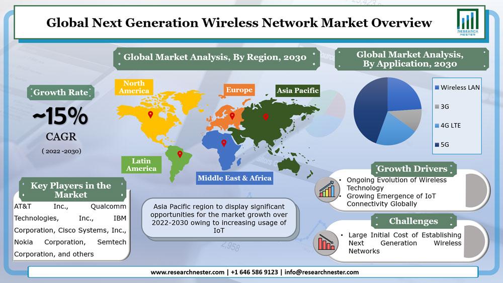 Next Generation Wireless Network Market