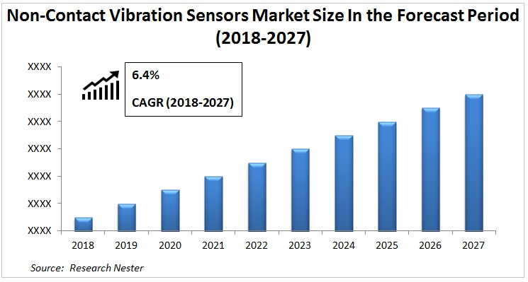 Non-Contact Vibration Sensors Market