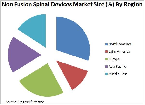 Non Fusion Spinal Devices Market