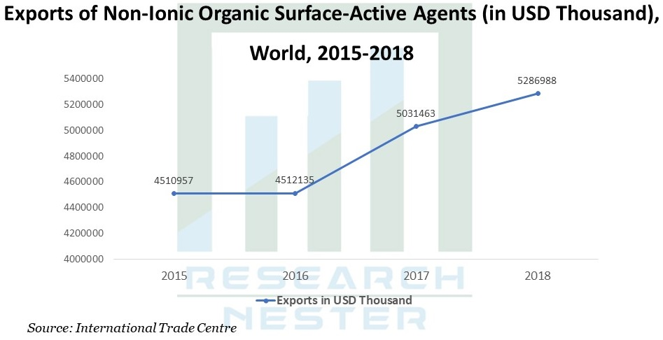 Exports of Non-lonic organic Graph