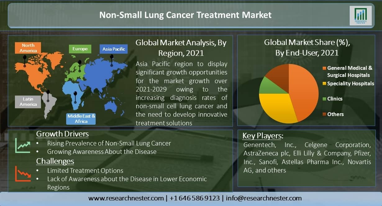 Non-Small-Cell-Lung-Cancer-Treatment-Market