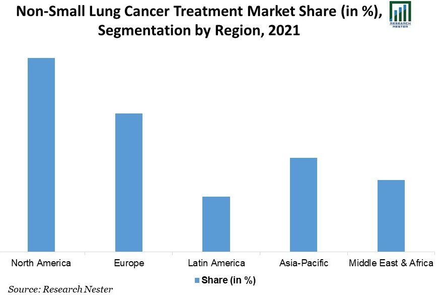 Non-Small-Lung-Cancer-Treatment-Market-Share