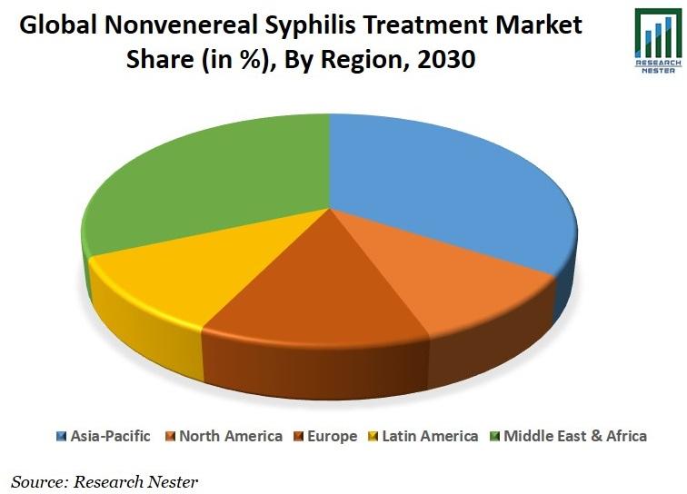 Nonvenereal Syphilis Treatment Market Share Graph
