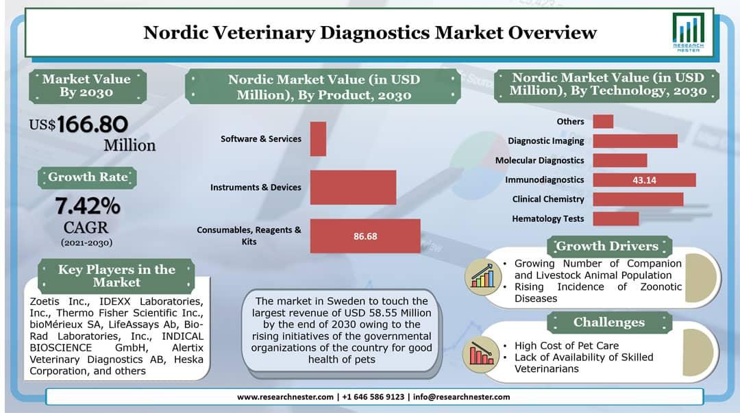 Nordic Veterinary Diagnostics Market Graph