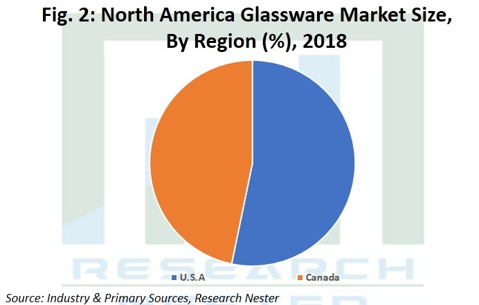 North America Glassware Market Oulook