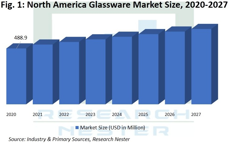North America Glassware Market
