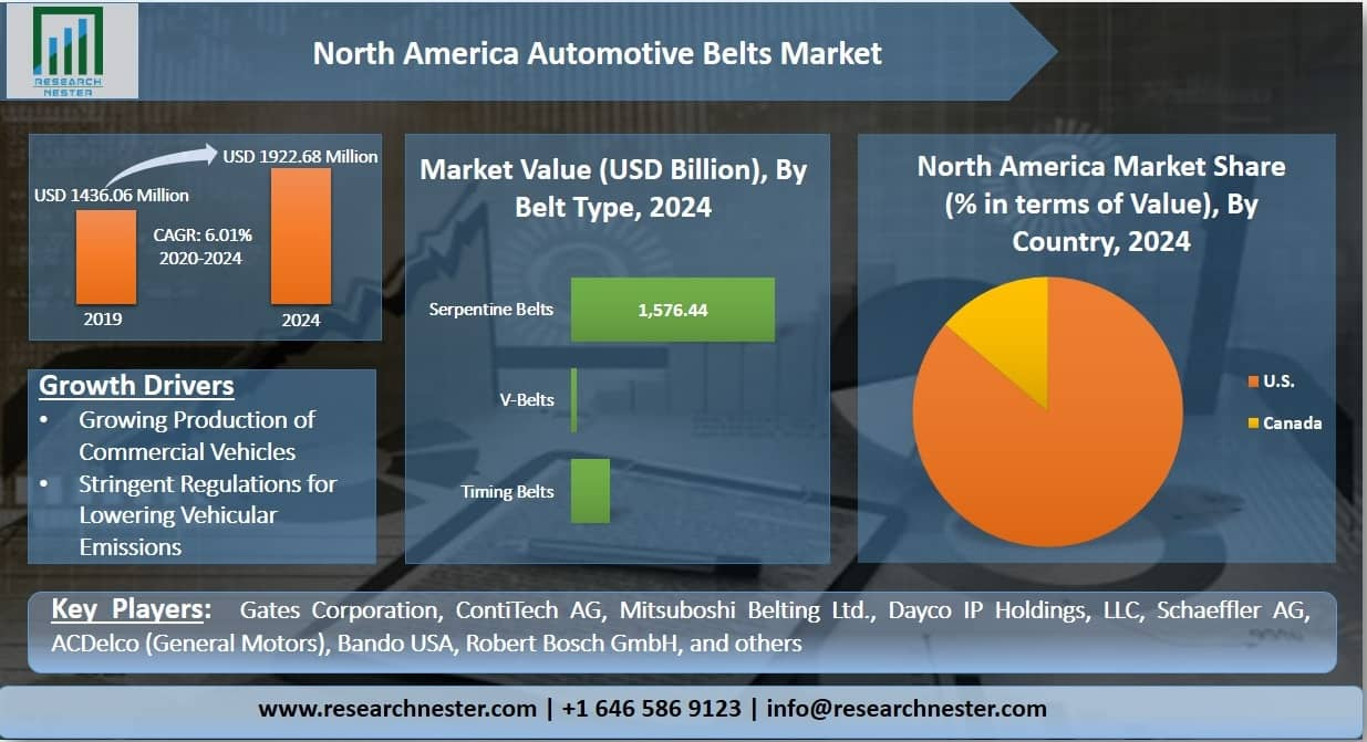 North America Automotive Belts Market Graph