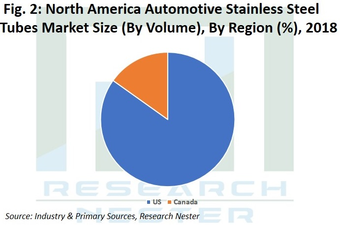 North America Automotive Stainless Steel Tubes Market size Graph