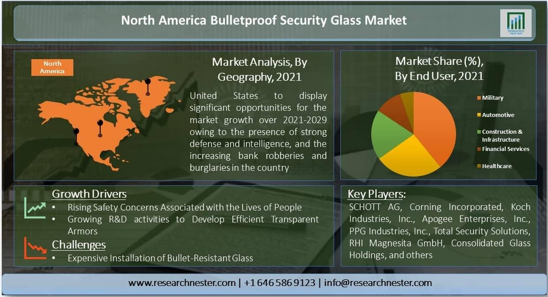 North America Bulletproof Security Glass Market