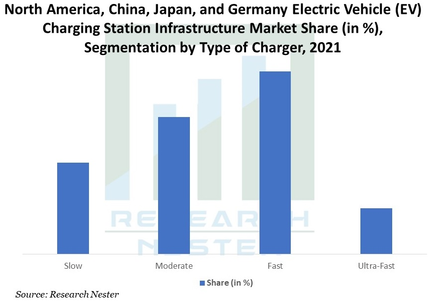 North-America-China-Japan-and-Germany-Electric-Vehicle-Charging-Station-Infrastructure-Market
