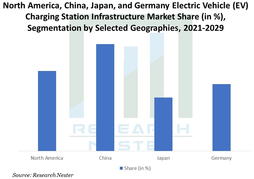 North-America-China-Japan-and-Germany-Electric-Vehicle-Charging-Station