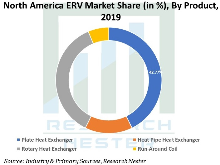 North-America-ERV-Market
