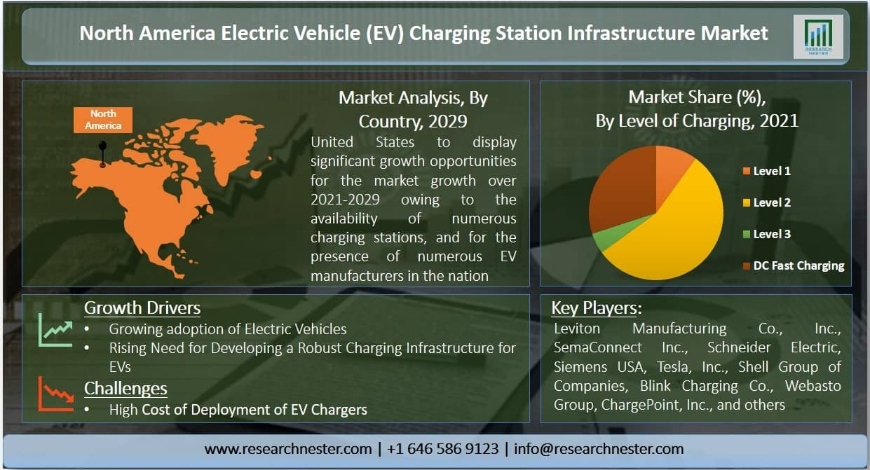 North America Electric Vehicle (EV) Charging Station Infrastructure Market