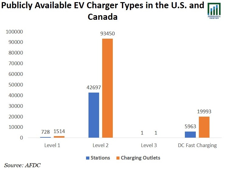 North America Electric Vehicle (EV) Charging Station Infrastructure Market Size