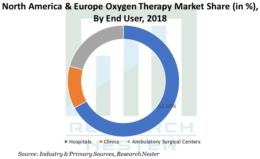 North America & Europe Oxygen Therapy Market image