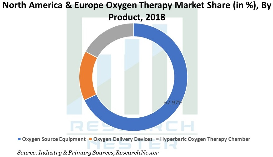 North America & Europe Oxygen Therapy Market share Graph