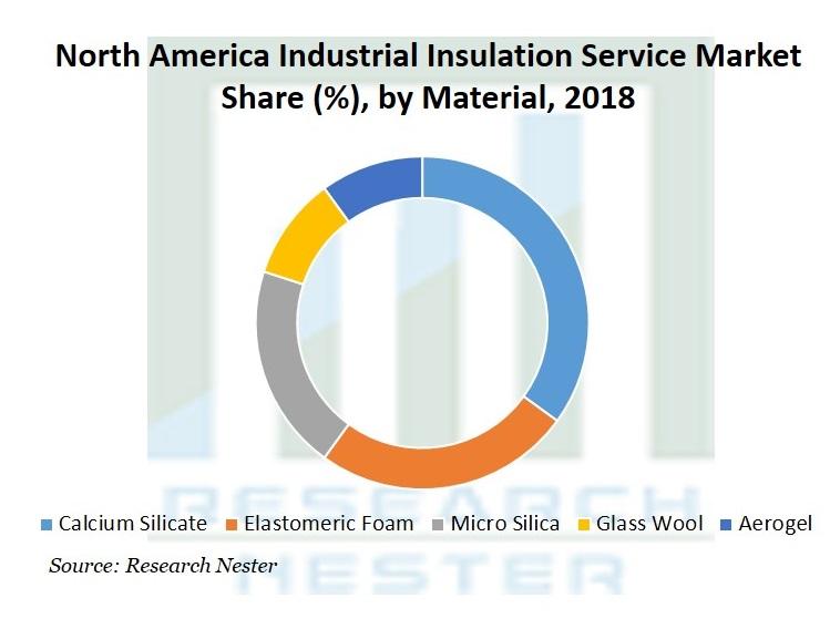 North America Industrial Insulation Service Market